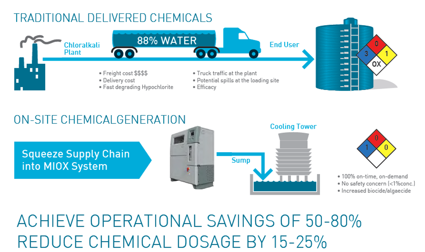 cooling tower water treatment companies