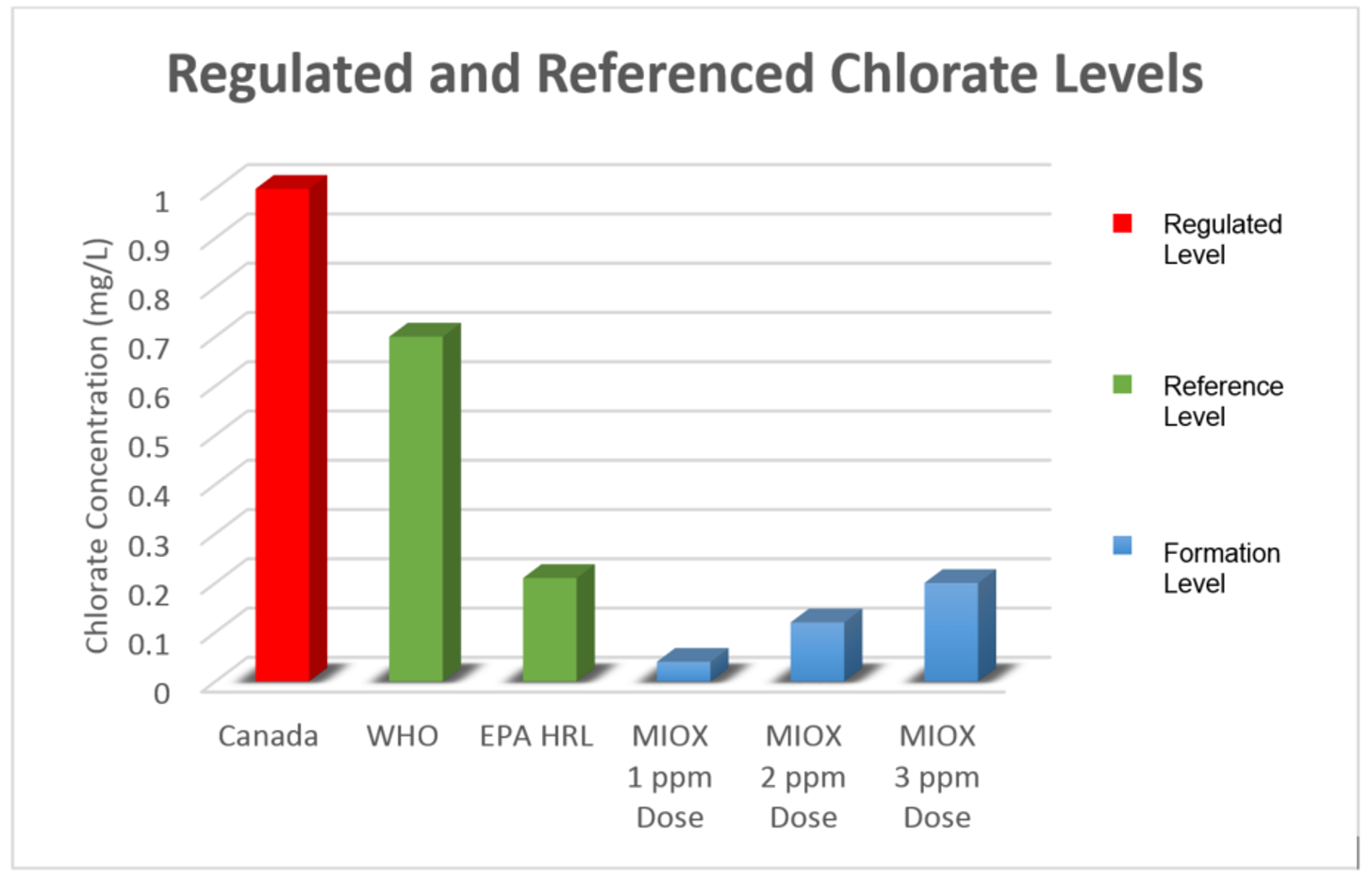 Regulated and Referenced Chlorate Levels